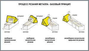 7941-RU_HQ_ILL_Metal_Cutting_Process_Basic_Principle